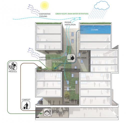 Diagram Displaying Integration of Productive Gardens and Water Cycling into Building